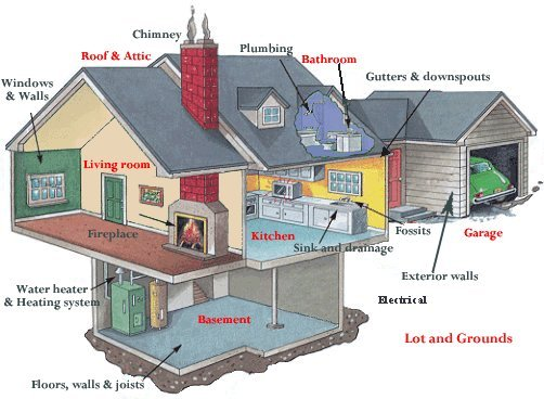 Whats Included in BLT Home Inspection Tampa